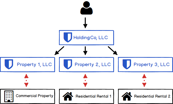 Holding Company Structure For Llcs